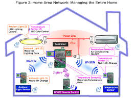 intelligent home wiring intelligent image wiring smart home wiring diagram wiring diagram and schematic design on intelligent home wiring