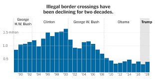 Immigration Consequences Of Criminal Convictions Chart Texas Trump Claims There Is A Crisis At The Border Whats The