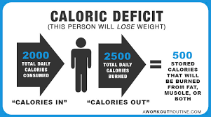 caloric deficit this person will lose weight