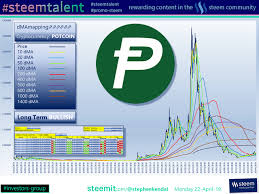 Potcoin Price Chart With A Current Market Capital Of Approximately 5 083 562