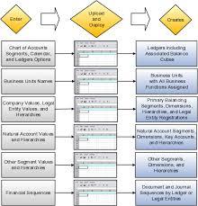 Implementing Enterprise Structures And General Ledger