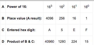 Hexadecimal Base 16 Chart Blog Posts Avniels Info Tech Blog