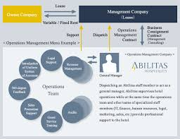 General And Operations Managers Customized Operations Management For Long Established