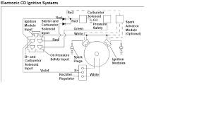 lovely kohler starter generator wiring diagram photos electrical Kohler Engine Wiring Harness Diagram comfortable kohler starter generator wiring diagram contemporary