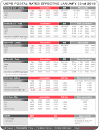 Usps New Rates 2018 Chart 37 Proper Usps Price Chart