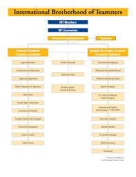 Organizational Chart Teamsters