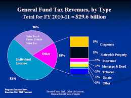 Minnesota State Budget Pie Chart State Budget Details Minnesota Senate Budget Discussion
