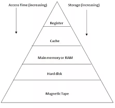 What Is Memory Hierarchy Quora