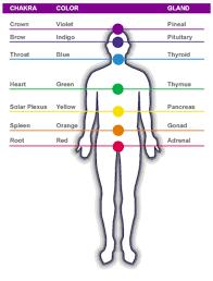 Chakra System Chart Chakra System