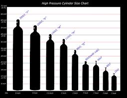Gas Bottle Sizes Chart Described Welding Gas Tank Size Chart Usa 2019