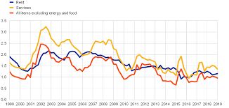 Rent Inflation In The Euro Area Since The Crisis