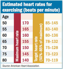 Target Heart Rate By Age And Gender Chart Exercise By The Numbers Harvard Health