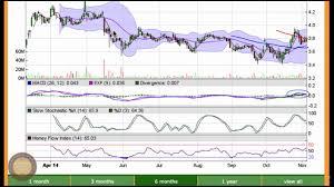 Bombardier Bbd B Stock Chart Analysis