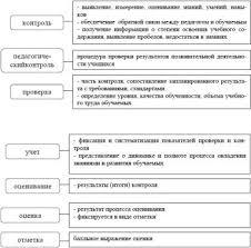 Педагогический контроль и оценка качества образования Педагогический контроль и оценка качества образования