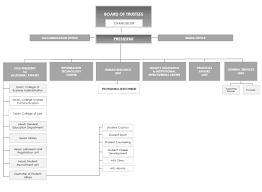Home Office Organisation Chart Organizational Chart Al Falah University