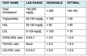 Normal Blood Cholesterol Levels Chart Cholesterol Range Mmoll Home Decor Interior Design And