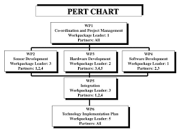 Ppt Pert Chart Powerpoint Presentation Free Download Id