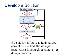 Develop A Solution Design Process The Design Process Medical Interventions Ppt Download