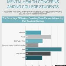 college student stress statistics support and encourage those using college mental health services can lead to students getting removed from campus