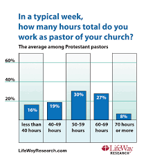 lifeway research finds pastors long work hours come at expense of a typical week the average number of hours worked by protestant pastors