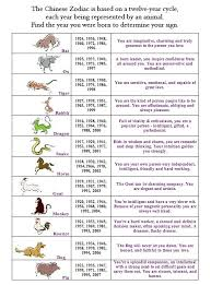 Chinese Zodiac Years Chart Chinese New Year Horoscopes What Certain Animals Mean