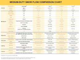 snowdogg md75 stainless steel snow plow snowdogg md series plow snowdogg md75 comparison chart