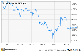 Why Shares Of Relypsa Are Climbing Today The Motley Fool
