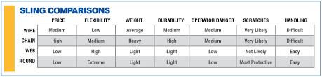 Rigging Choker Chart Total Tool Supply Inc