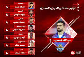ترتيب هدافي الدوري المصري بعد مباريات اليوم الأربعاء - سوبر كورة
