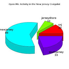 Using R To Automatically Generate Pie Charts Stan Schwertly