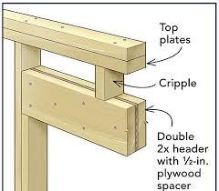 Underlayment Nailing Schedule Chart Frame A Door Rough Opening Fine Homebuilding