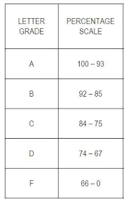 Grading Chart For Elementary School Letter Grade Scale High School