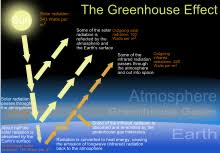 greenhouse effect simple english the encyclopedia the green house effect svg