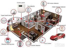 Wireless GSM Alarm System Home Security Systems