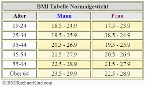 idealgewicht mann 180