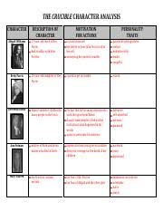 Othello Character Chart Worksheet Answers Planning Sheet Othello Major Works Data Sheet Title