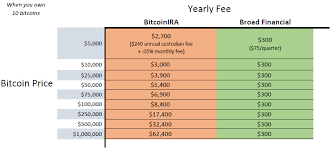 I am very grateful to billie jo, elijah, and andrea for guiding me in the process of investing in a traditional ira retirement plan as it seemed very complex to me at first. A Comparison Of Bitcoin Ira Fees Medium Article Broad Financial
