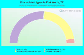 Fort Worth Fire Incidents In 2006 Texas Tx