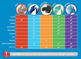 Types Of Disposable Gloves Best Gloves For Food Preparation