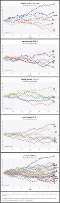 Nhl Standings Feb 10 2019 Hockeycircles