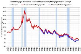 Mortgage Interest Rates Today Chart Pin By The Pinnacle Real Estate Co On Tips And Advice