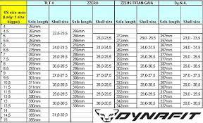 Din Setting Chart Trade Setups That Work