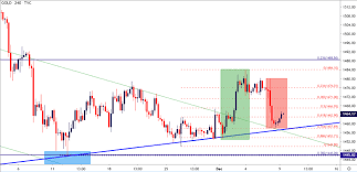 Global Indices Live Charts Gold Price Holds Key Support Ahead Of A Big Week For Global