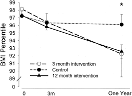 short and long term beneficial effects of a combined dietary figure