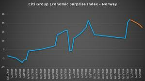 Nok To Usd Chart Usd Nok Traders Watching Norway Industrial Production Data