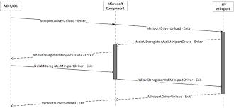WDI IHV driver interfaces - Windows drivers | Microsoft Docs