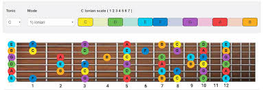 Pentatonic Scale Guitar Chart Guitar Scales How To Play Scales On Guitar