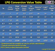 Liquid Nitrogen Gas Conversion Chart Lpg Gas Unit Conversion Values Kg Litres Mj Kwh M