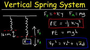 vertical spring mass system gravitational elastic potential energy physics problems
