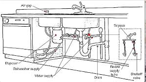 bathroom plumbing diagram pipe diagram bathroom plumbing guide bathroom plumbing diagram excellent kitchen sink pipes diagram